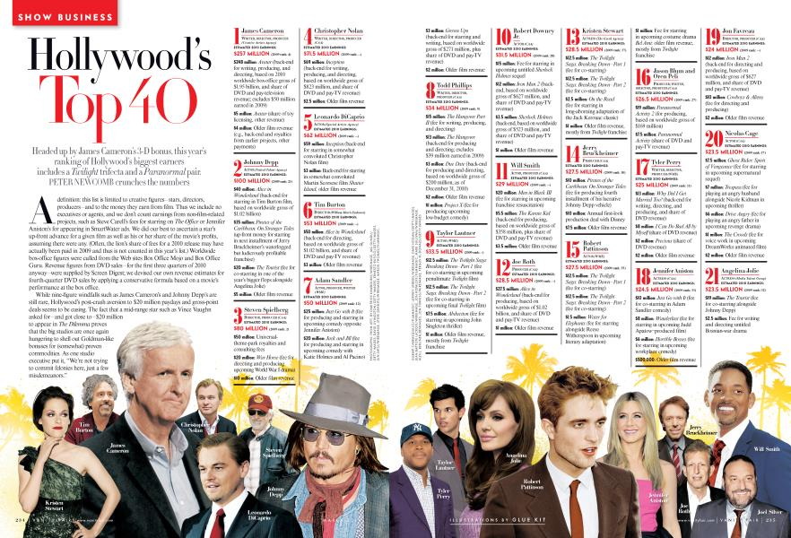 Hollywood's Top 40